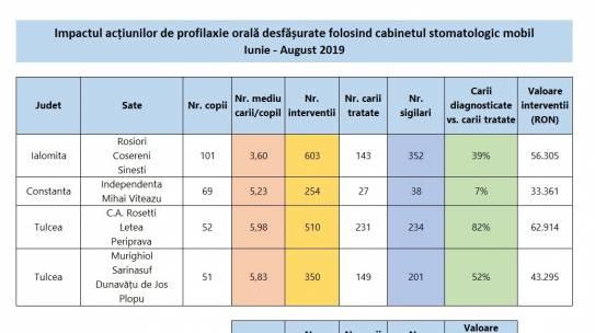 Acțiunile cabinetului stomatologic mobil în cifre (1 iunie – 31 august)